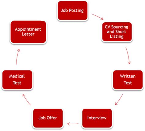 Elementary School Guidance Counselor Job Description For